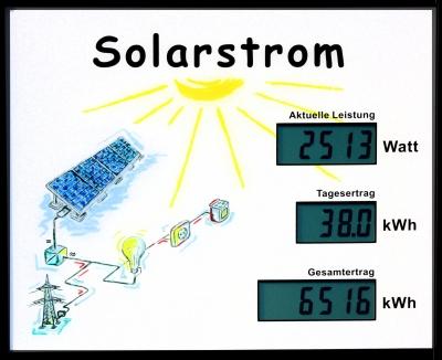 solarstrom tafel